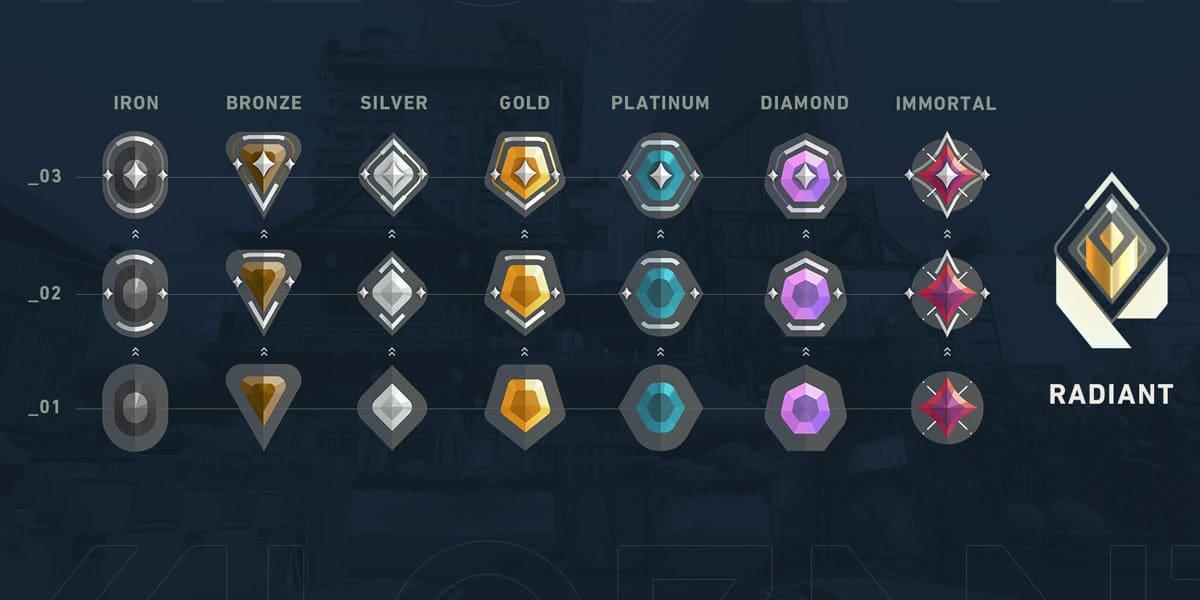 nowe ikony i nowa nazwa najwyższej rangi w valorant